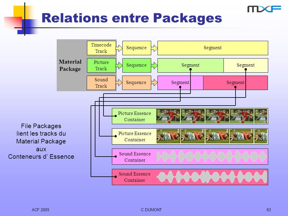 Relations entre Packages