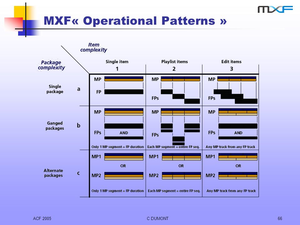 MXF« Operational Patterns »