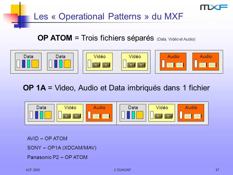 Les « Operational Patterns » du MXF
