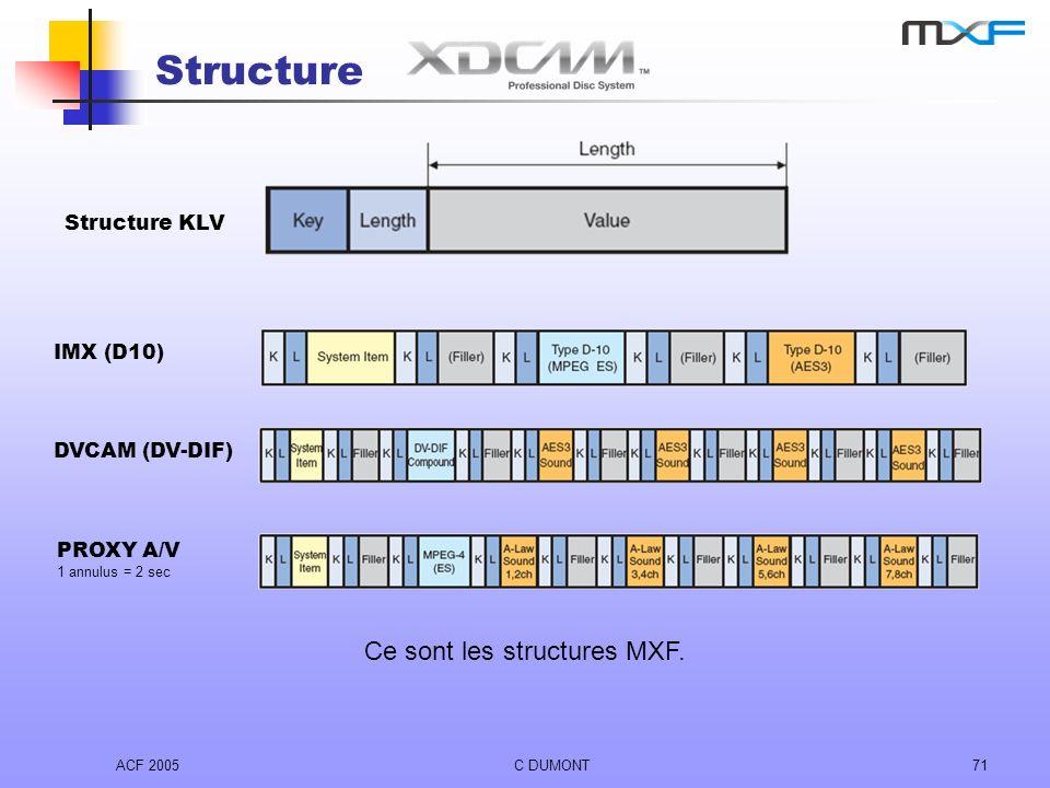 Ce sont les structures MXF.