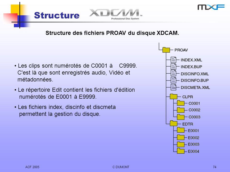 Structure Structure des fichiers PROAV du disque XDCAM.