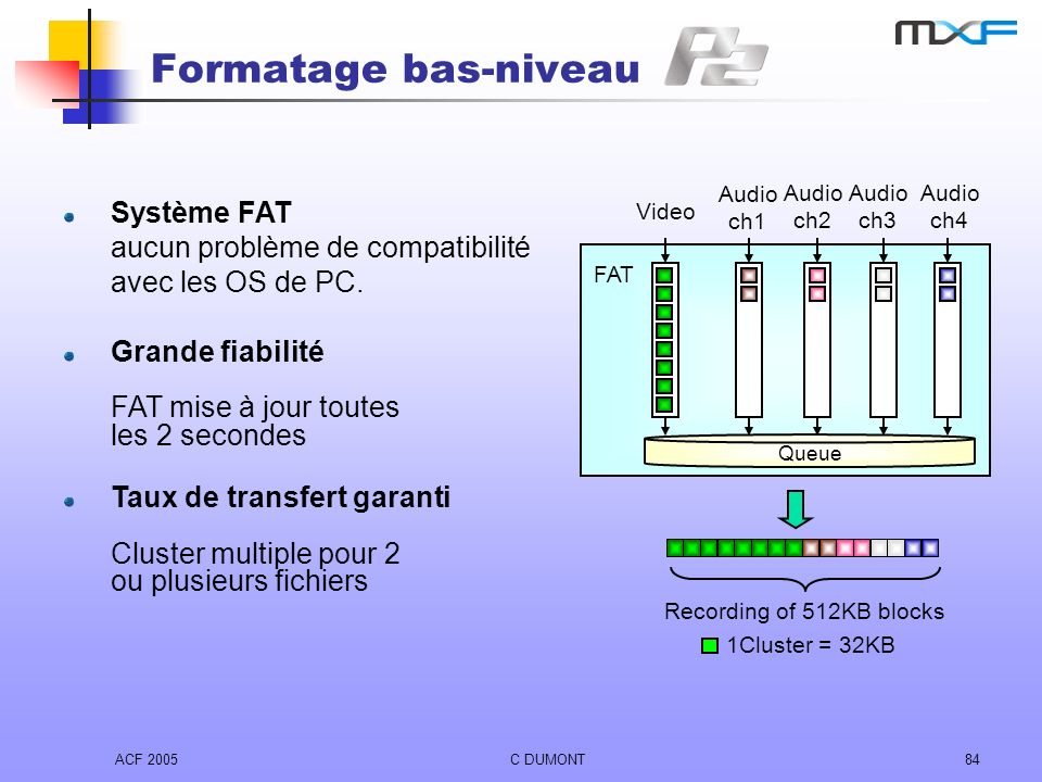 Formatage bas-niveau Video. Audio. ch1. ch2. ch3. FAT. Queue. 1Cluster = 32KB. Recording of 512KB blocks.