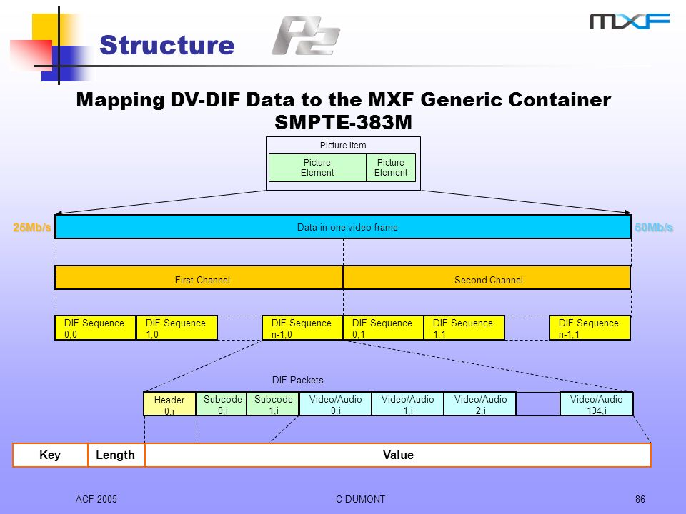 Structure Mapping DV-DIF Data to the MXF Generic Container SMPTE-383M