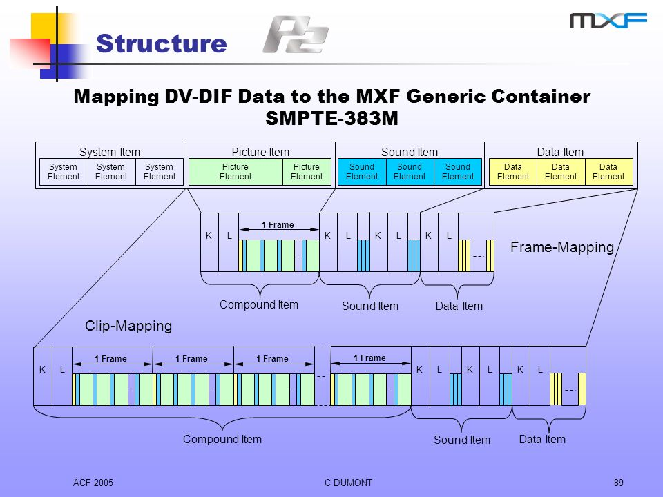 Mapping DV-DIF Data to the MXF Generic Container SMPTE-383M