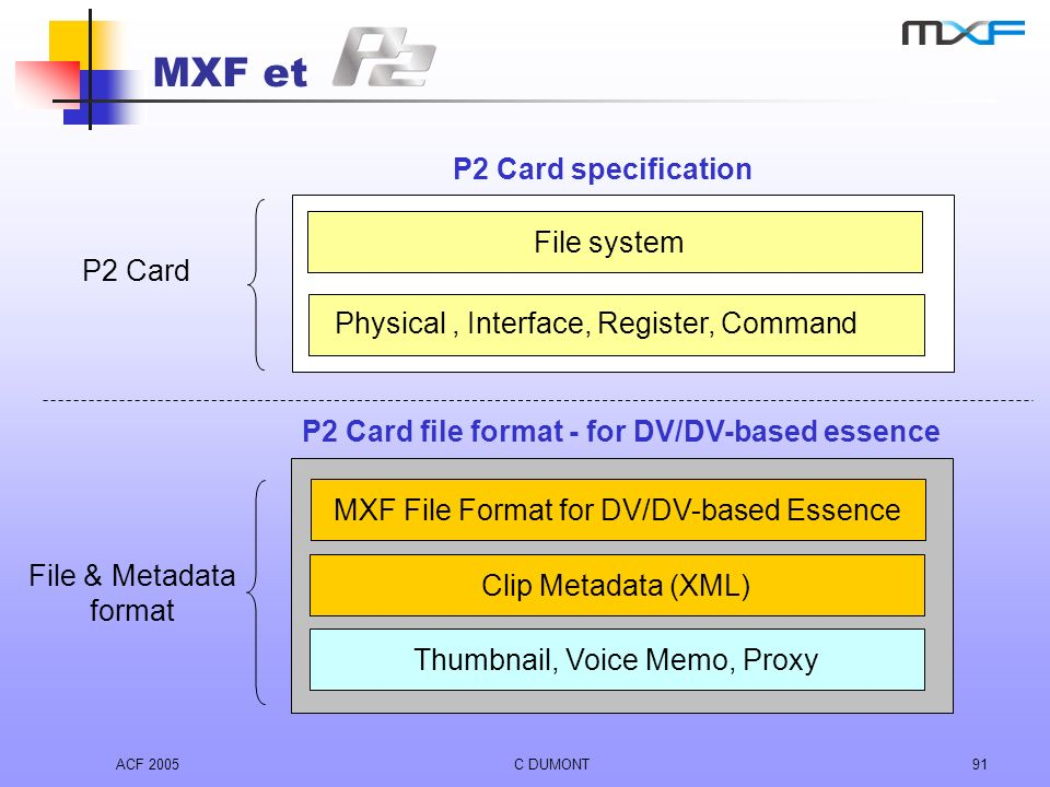 P2 Card file format - for DV/DV-based essence