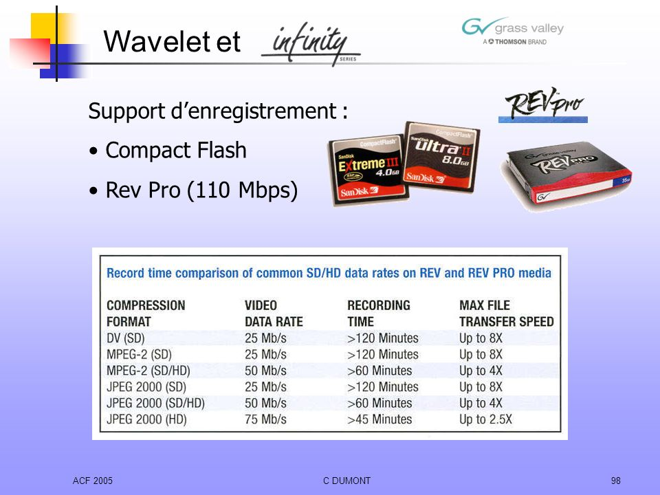 Wavelet et Support d'enregistrement : Compact Flash Rev Pro (110 Mbps)