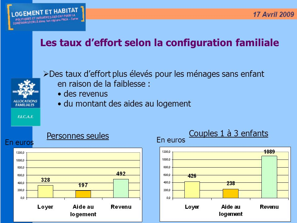 Les taux d'effort selon la configuration familiale