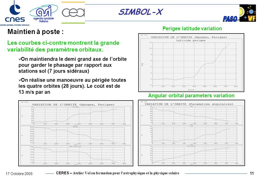 Perigee latitude variation Angular orbital parameters variation