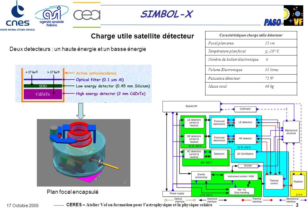 Charge utile satellite détecteur