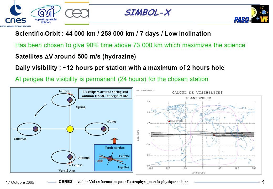 Scientific Orbit : 44 000 km / 253 000 km / 7 days / Low inclination