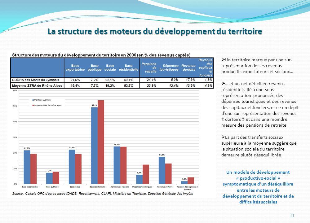 La structure des moteurs du développement du territoire