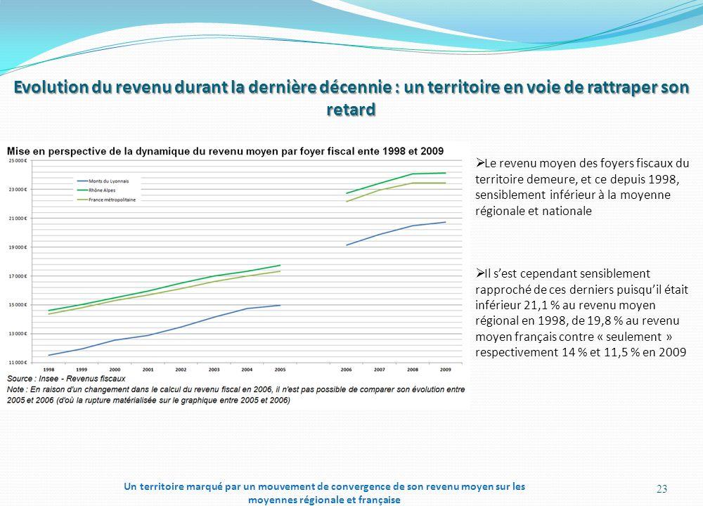 Evolution du revenu durant la dernière décennie : un territoire en voie de rattraper son retard