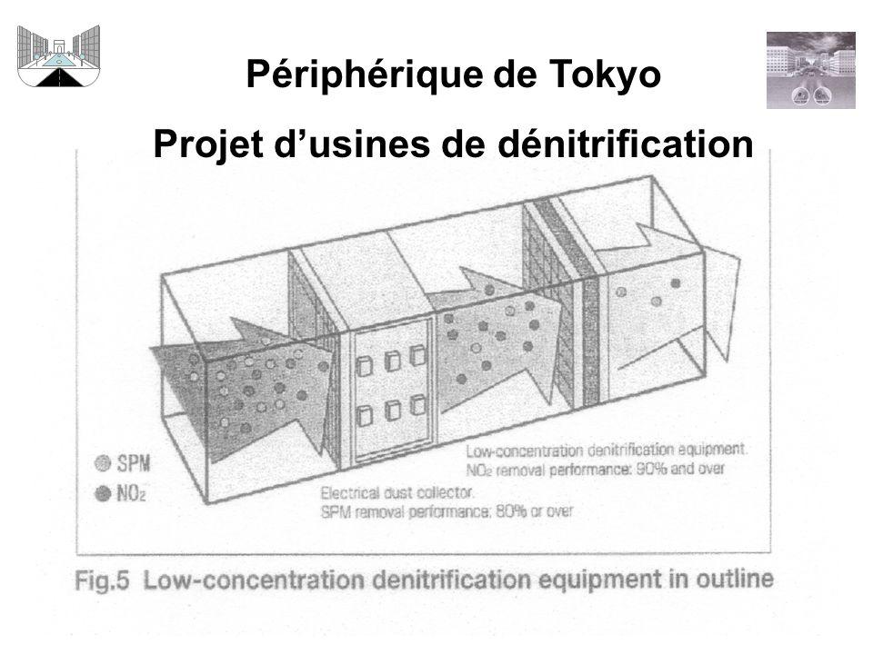 Projet d'usines de dénitrification