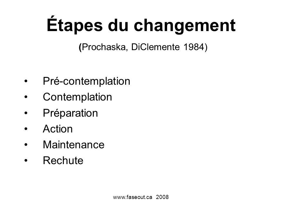 Étapes du changement (Prochaska, DiClemente 1984)