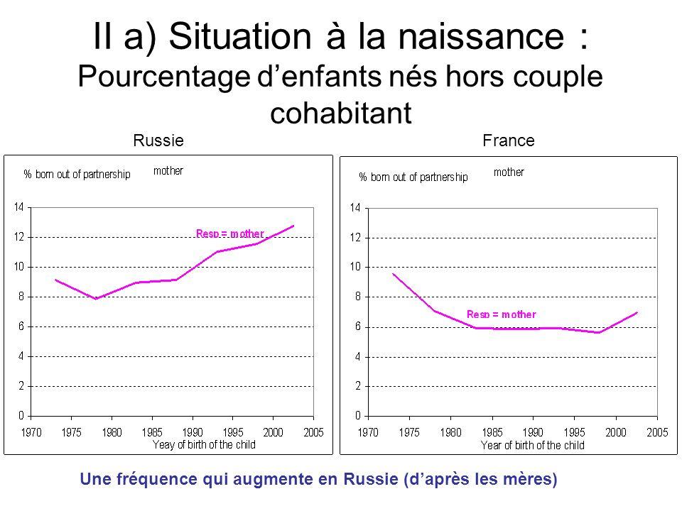 II a) Situation à la naissance : Pourcentage d'enfants nés hors couple cohabitant