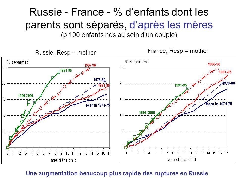 Russie - France - % d'enfants dont les parents sont séparés, d'après les mères (p 100 enfants nés au sein d'un couple)