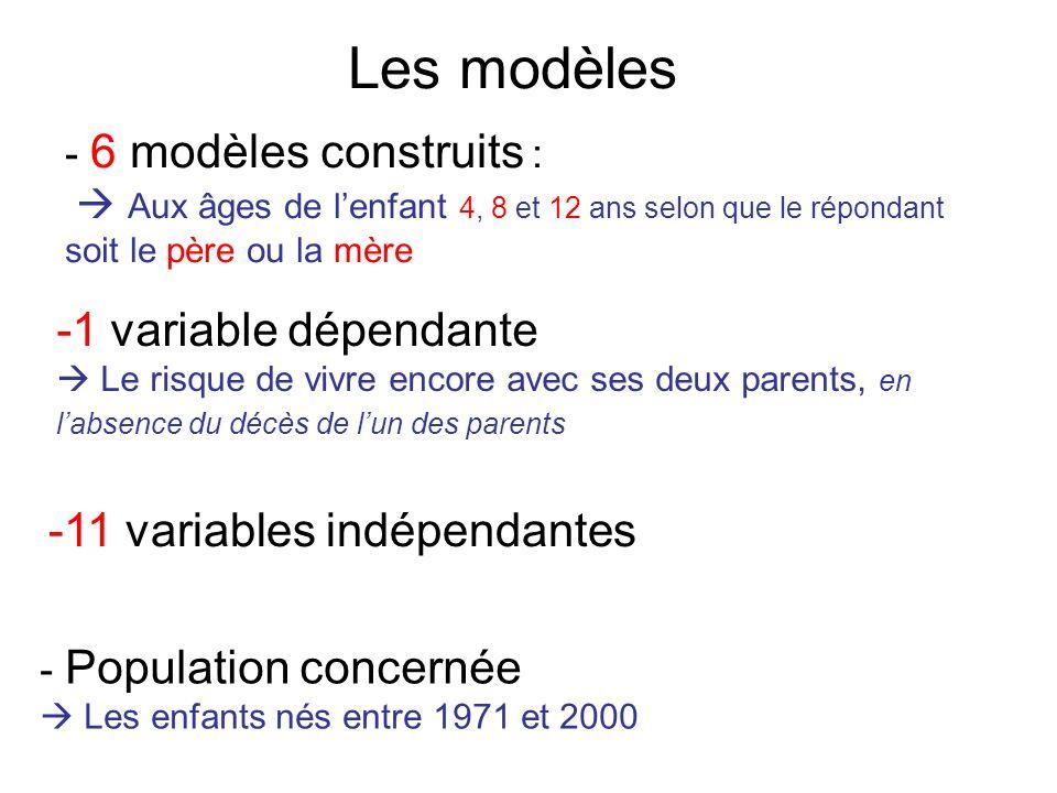 Les modèles 6 modèles construits :  Aux âges de l'enfant 4, 8 et 12 ans selon que le répondant soit le père ou la mère.