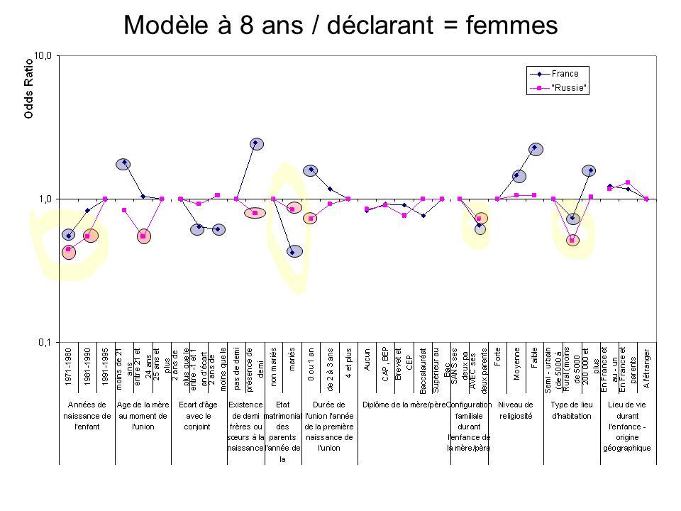 Modèle à 8 ans / déclarant = femmes