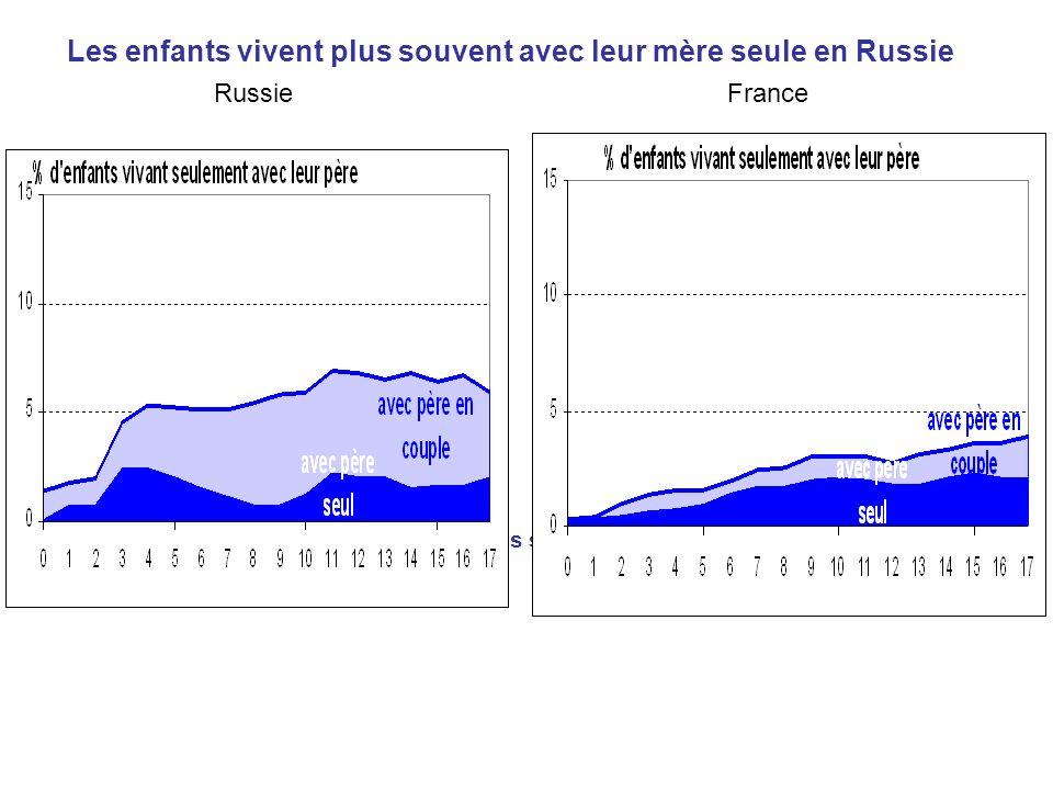 Les enfants vivent plus souvent avec leur mère seule en Russie
