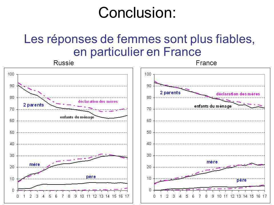 Conclusion: Les réponses de femmes sont plus fiables, en particulier en France