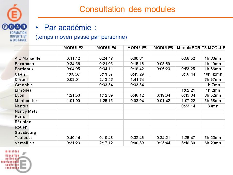Consultation des modules