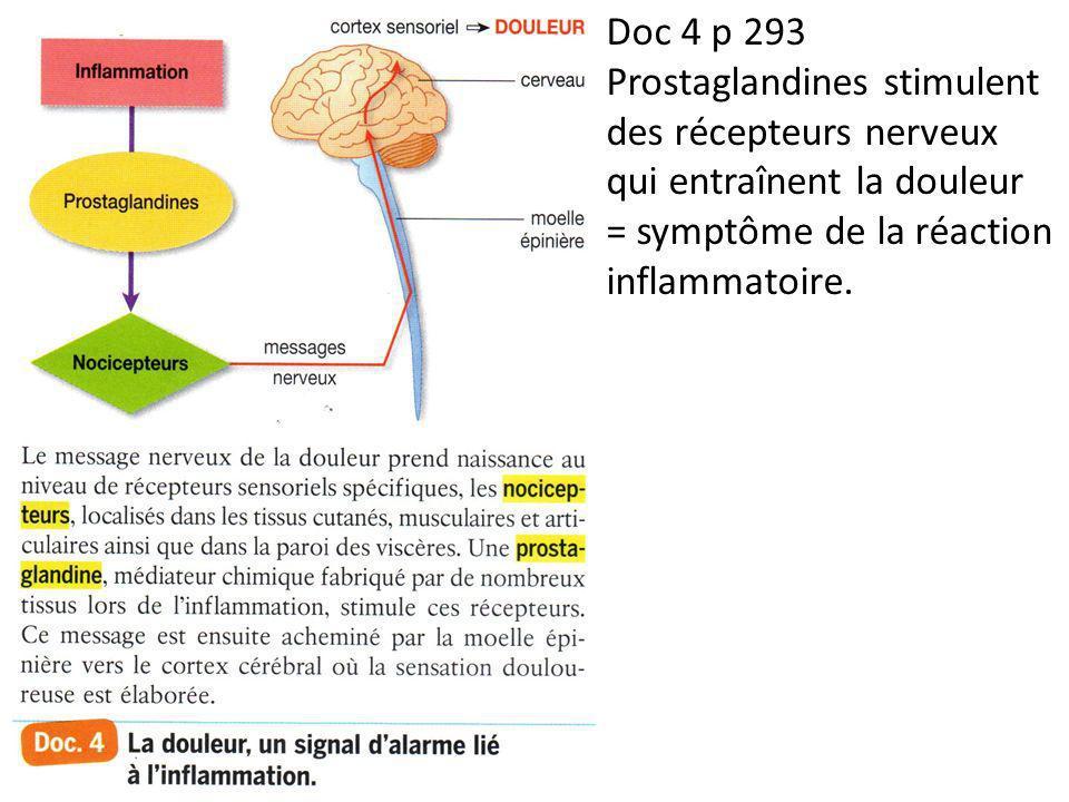 Doc 4 p 293 Prostaglandines stimulent des récepteurs nerveux qui entraînent la douleur.