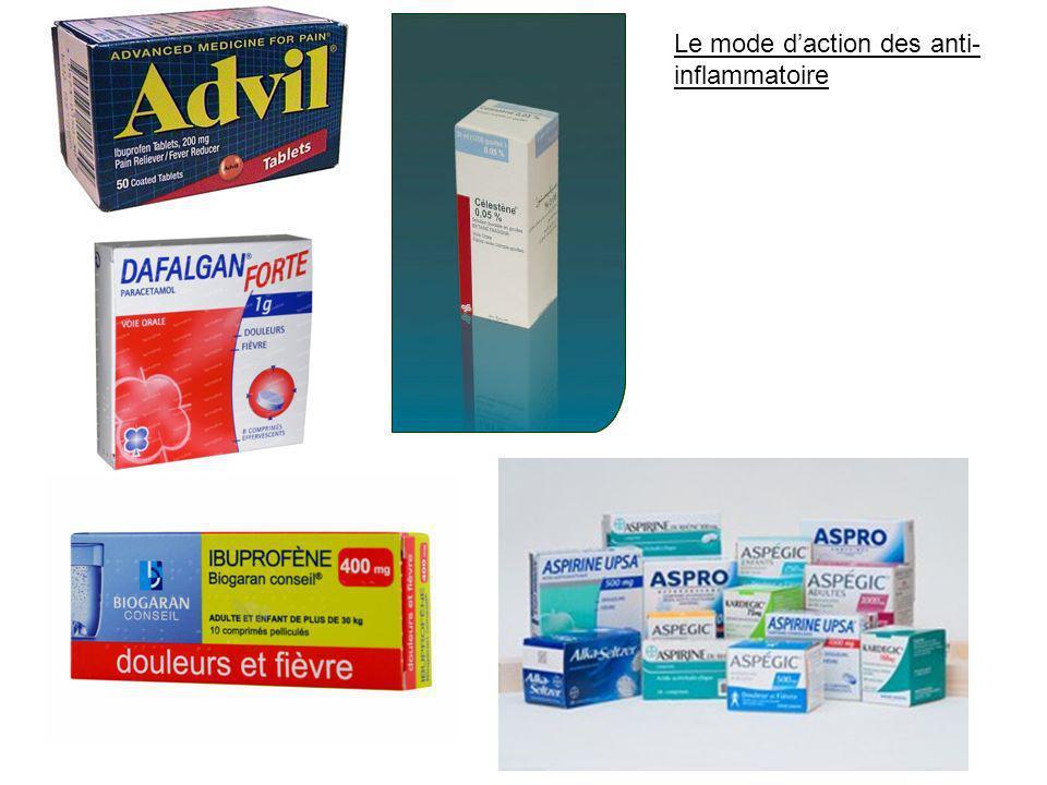 Le mode d'action des anti- inflammatoire