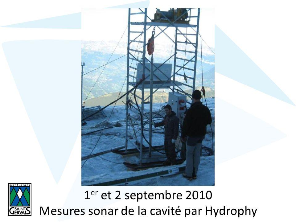 Mesures sonar de la cavité par Hydrophy