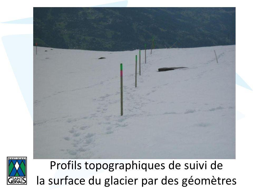 Profils topographiques de suivi de