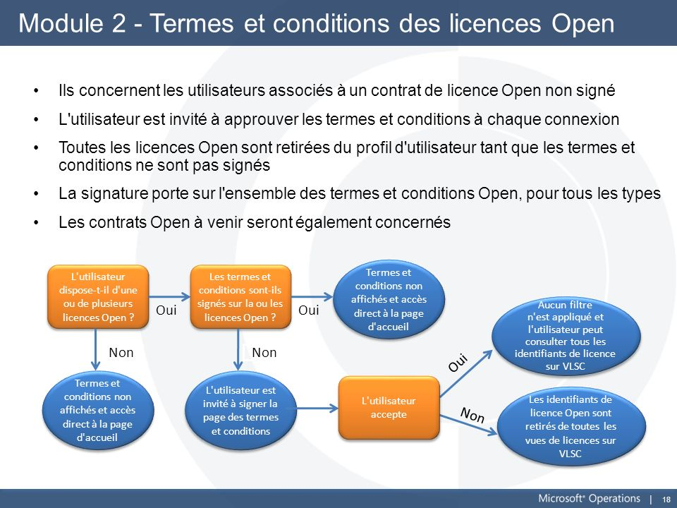 Module 2 - Termes et conditions des licences Open