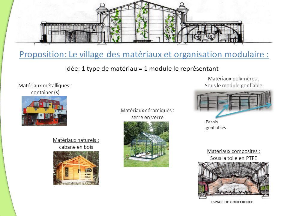 Proposition: Le village des matériaux et organisation modulaire :