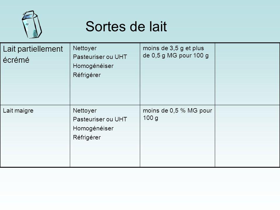 Sortes de lait Lait partiellement écrémé Nettoyer Pasteuriser ou UHT