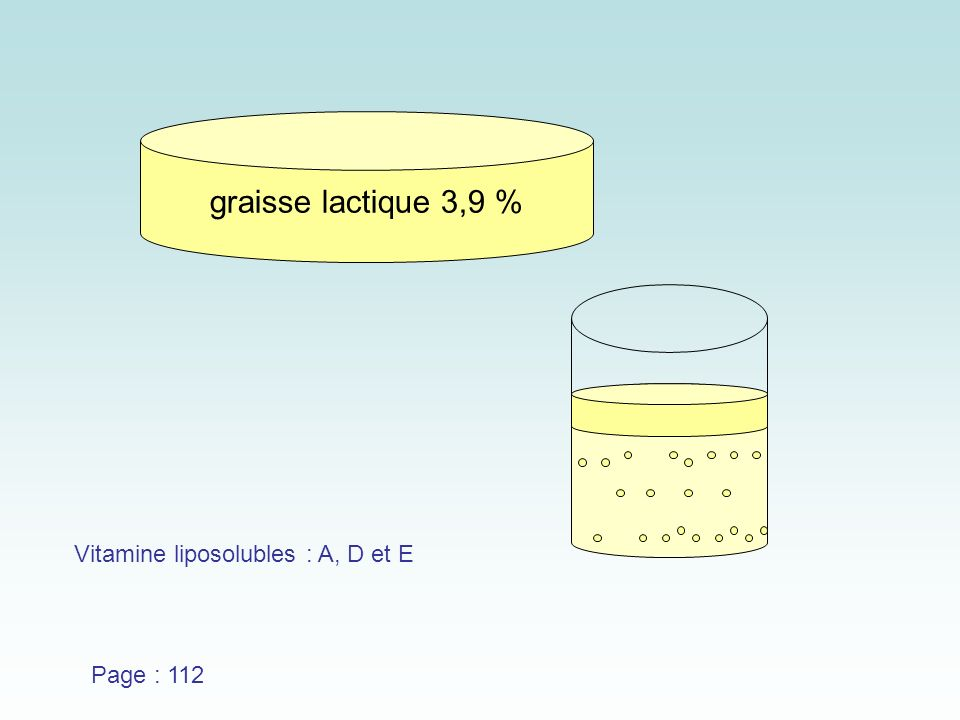 graisse lactique 3,9 % Vitamine liposolubles : A, D et E Page : 112