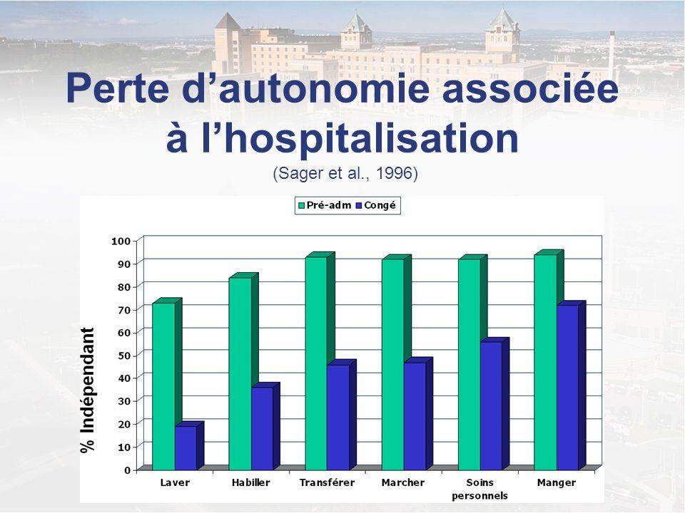 Perte d'autonomie associée à l'hospitalisation (Sager et al., 1996)