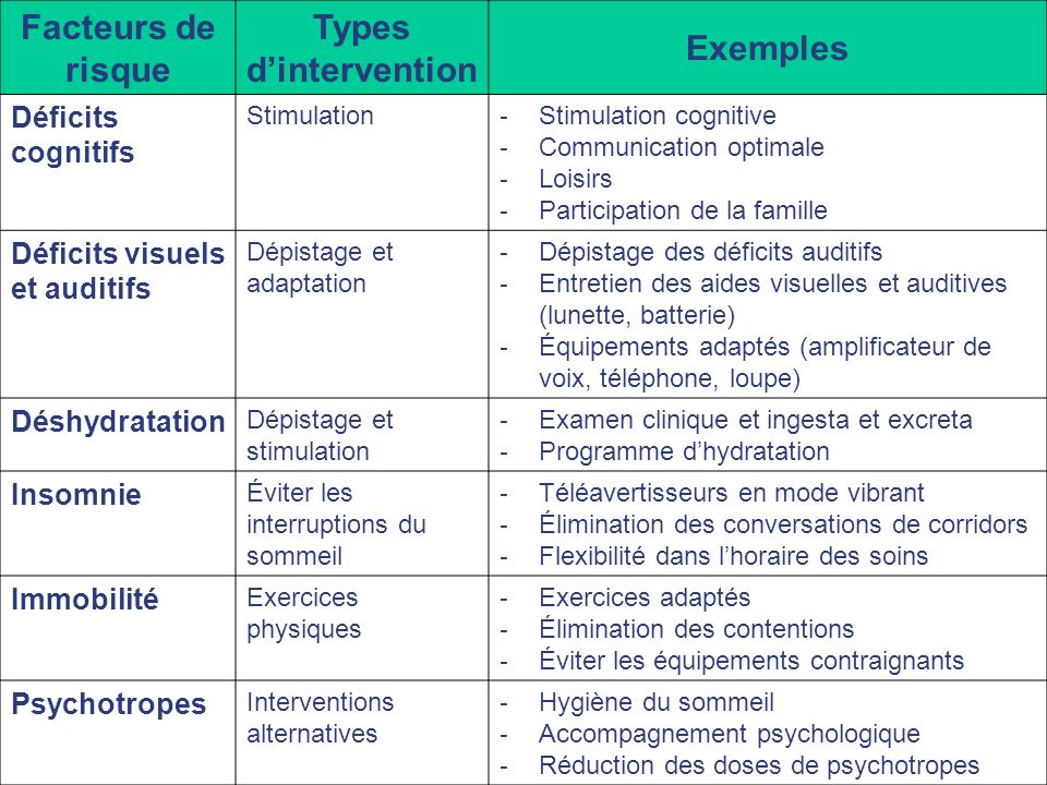 Facteurs de risque Types d'intervention Exemples