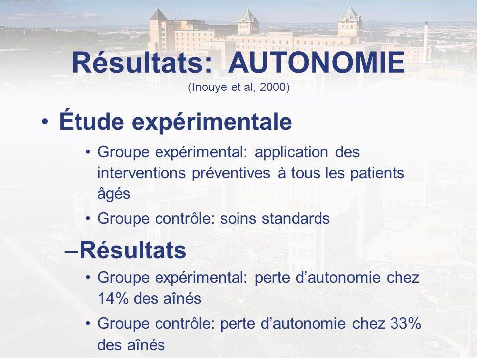 Résultats: AUTONOMIE (Inouye et al, 2000)