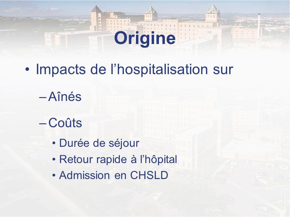 Origine Impacts de l'hospitalisation sur Aînés Coûts Durée de séjour