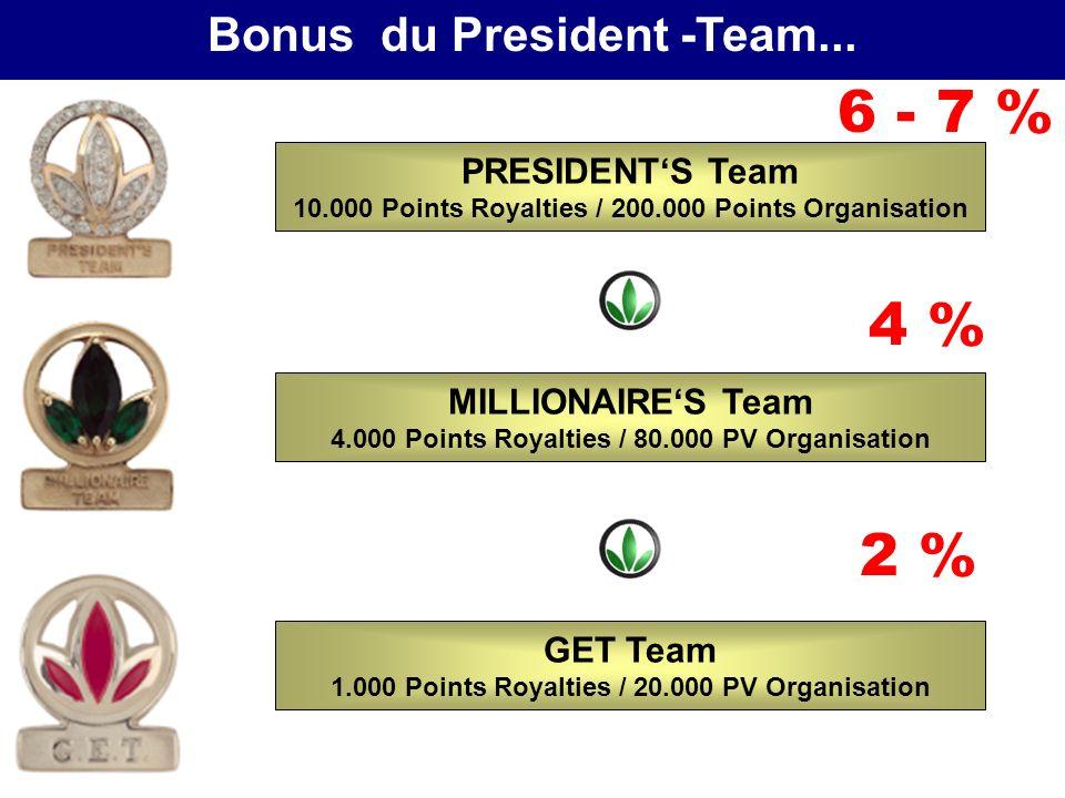 6 - 7 % 4 % 2 % Bonus du President -Team... PRESIDENT'S Team