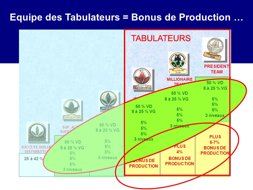 Equipe des Tabulateurs = Bonus de Production …