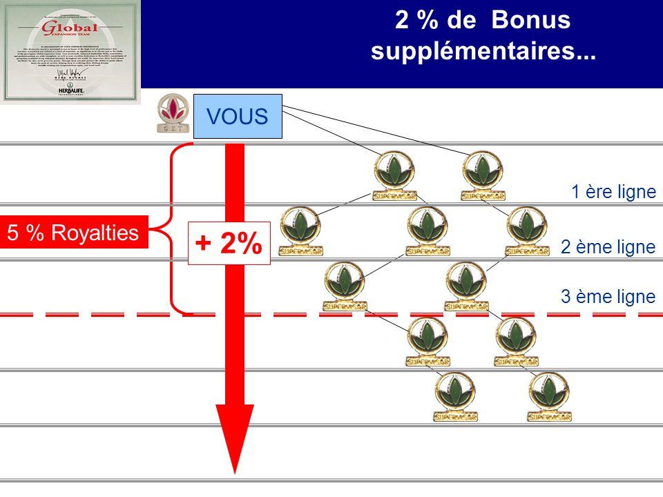 Comment devenir GET-TEAM 2 % de Bonus supplémentaires...
