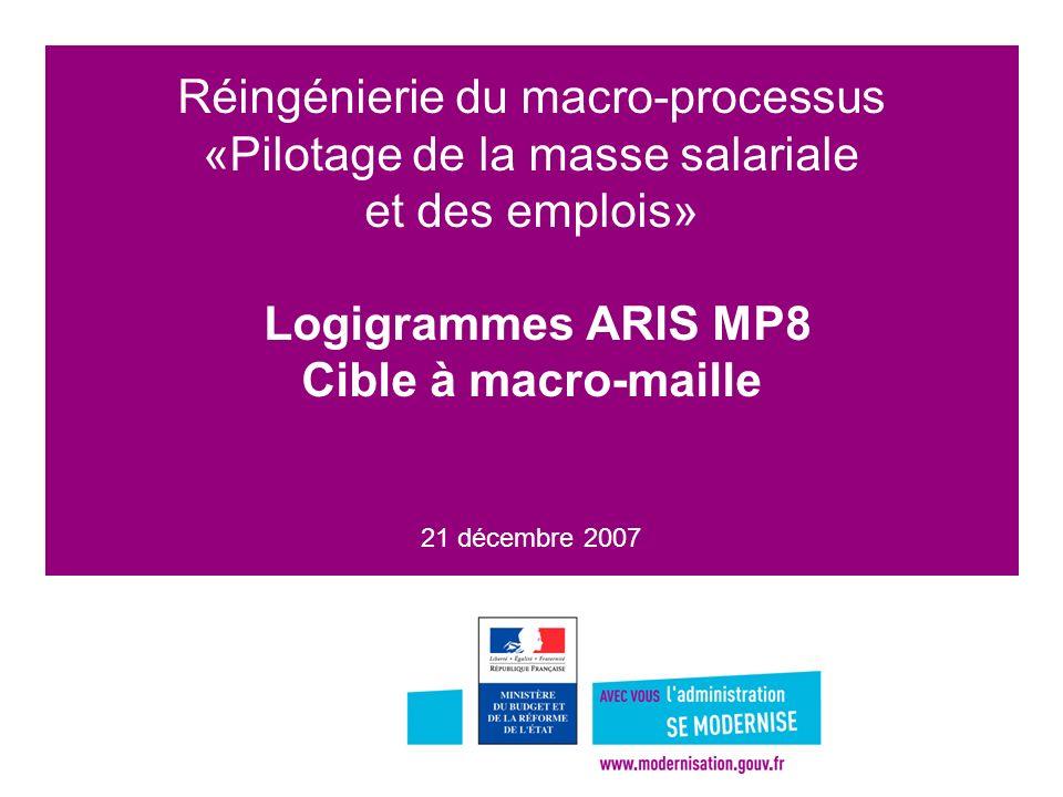 Réingénierie du macro-processus «Pilotage de la masse salariale et des emplois» Logigrammes ARIS MP8 Cible à macro-maille 21 décembre 2007
