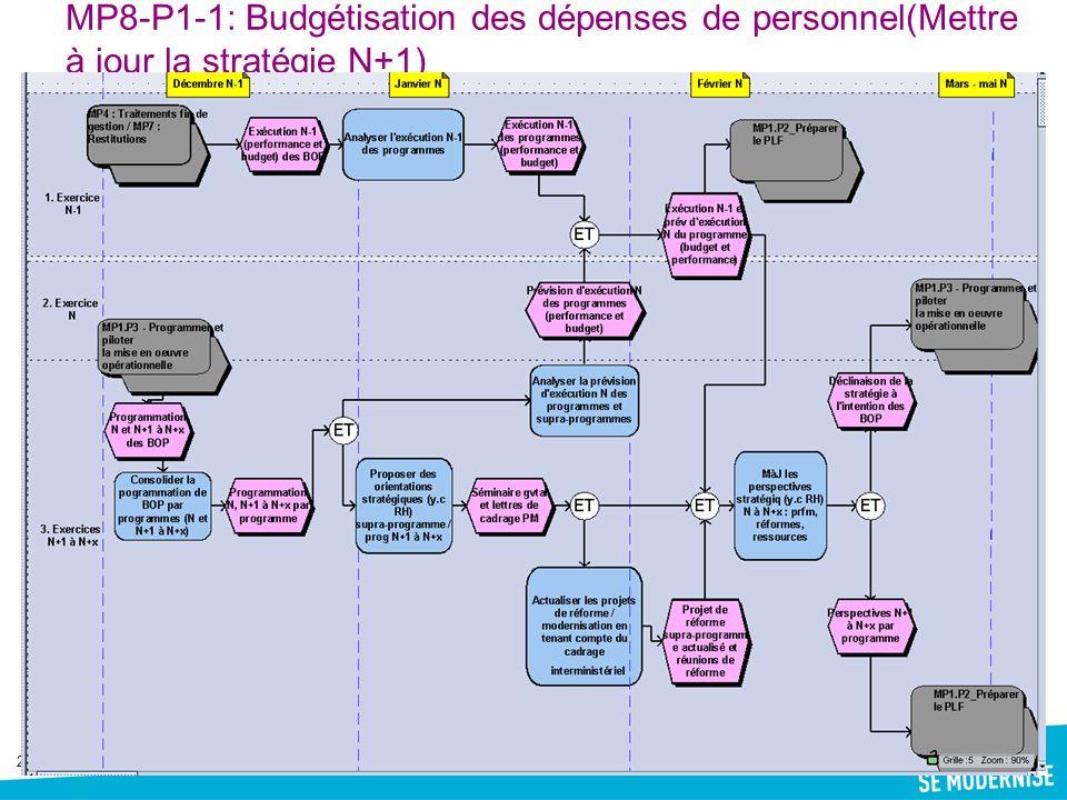 MP8-P1-1: Budgétisation des dépenses de personnel(Mettre à jour la stratégie N+1)