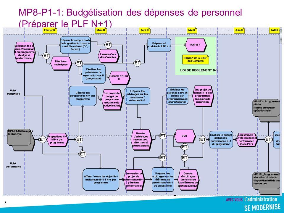 MP8-P1-1: Budgétisation des dépenses de personnel (Préparer le PLF N+1)