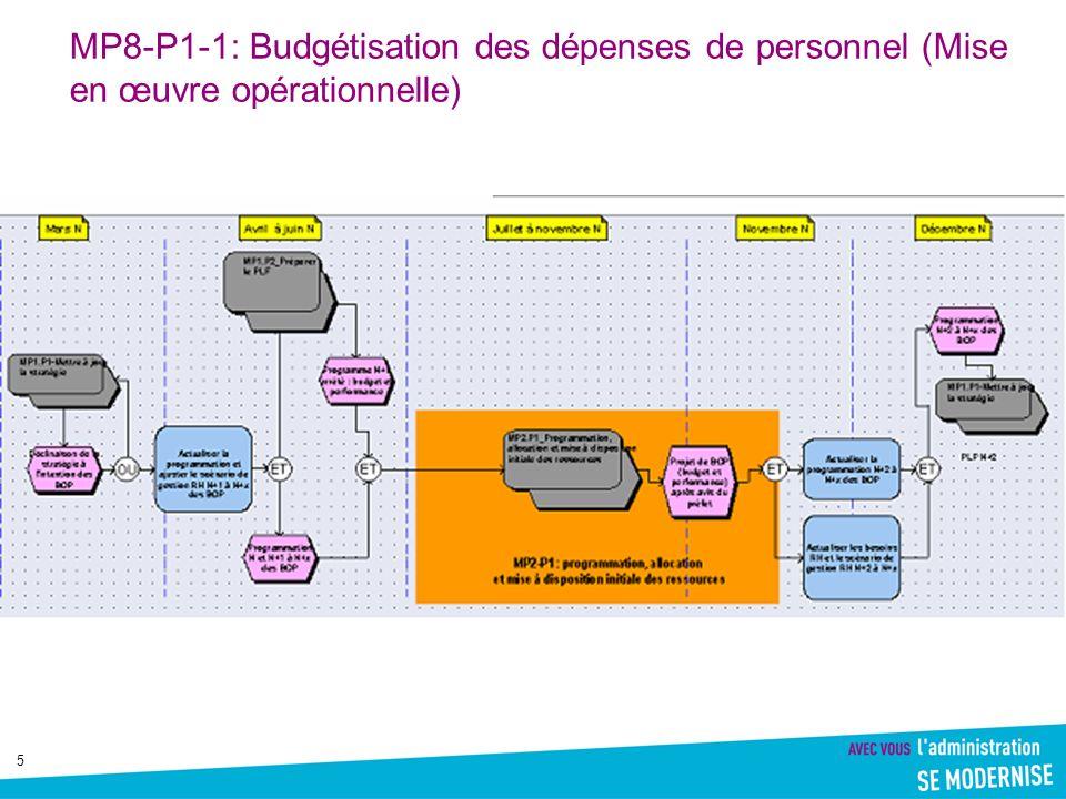 MP8-P1-1: Budgétisation des dépenses de personnel (Mise en œuvre opérationnelle)