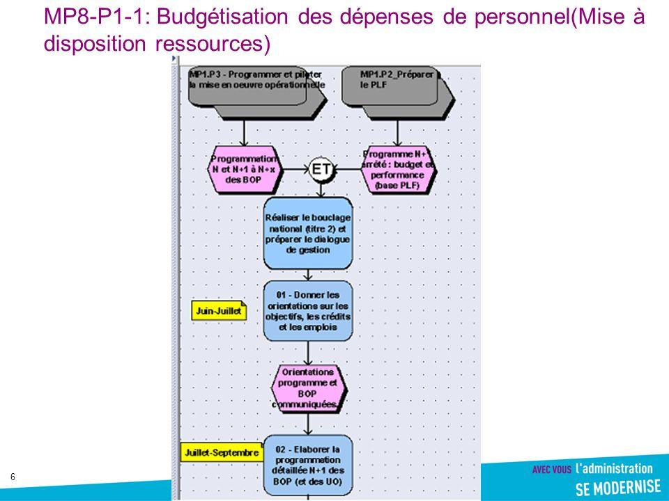 MP8-P1-1: Budgétisation des dépenses de personnel(Mise à disposition ressources)