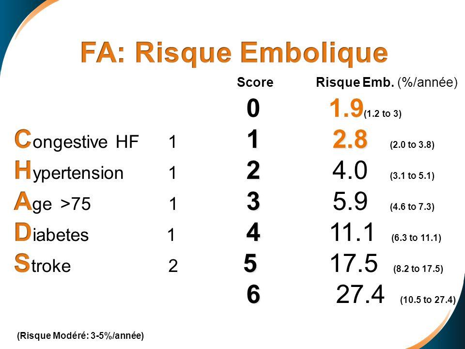 FA: Risque Embolique 0 1.9(1.2 to 3)