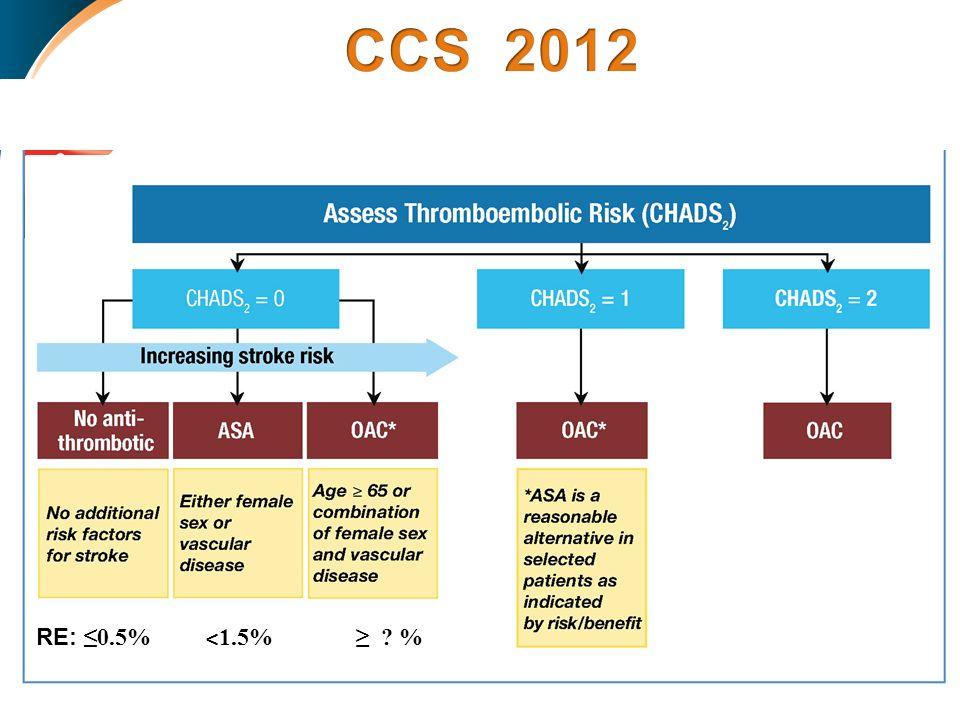 CCS 2012 RE: ≤0.5% ˂1.5% ≥ %