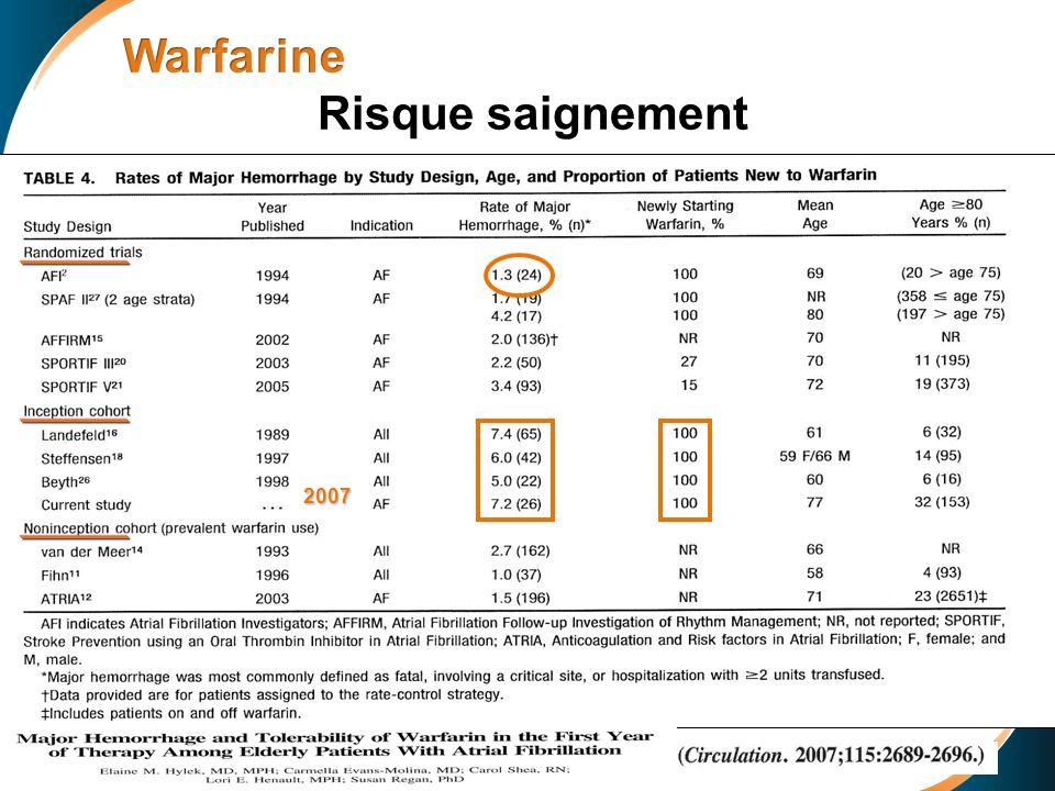 Warfarine Risque saignement WARFARINE: Risque saignement 2007