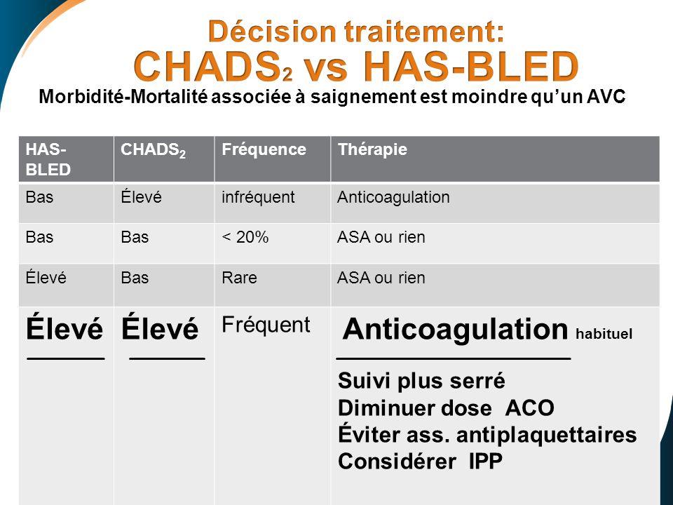 Décision traitement: CHADS2 vs HAS-BLED Fréquent Suivi plus serré
