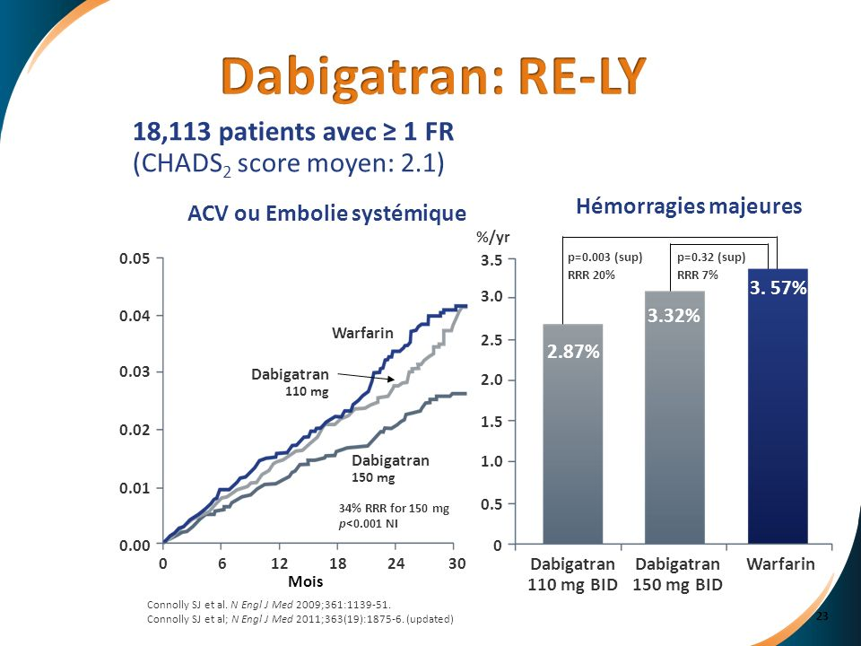 Dabigatran: RE-LY Dabigatran. 150 mg BID. Warfarin. 110 mg BID. %/yr. 0.5. 1.0. 2.0. 3.0. 1.5.